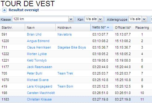 tourdevest results